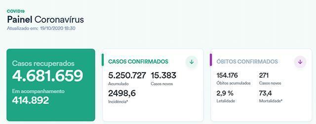 巴西确诊病例总数超过525万,监狱中的发病率远高于全国平均水平